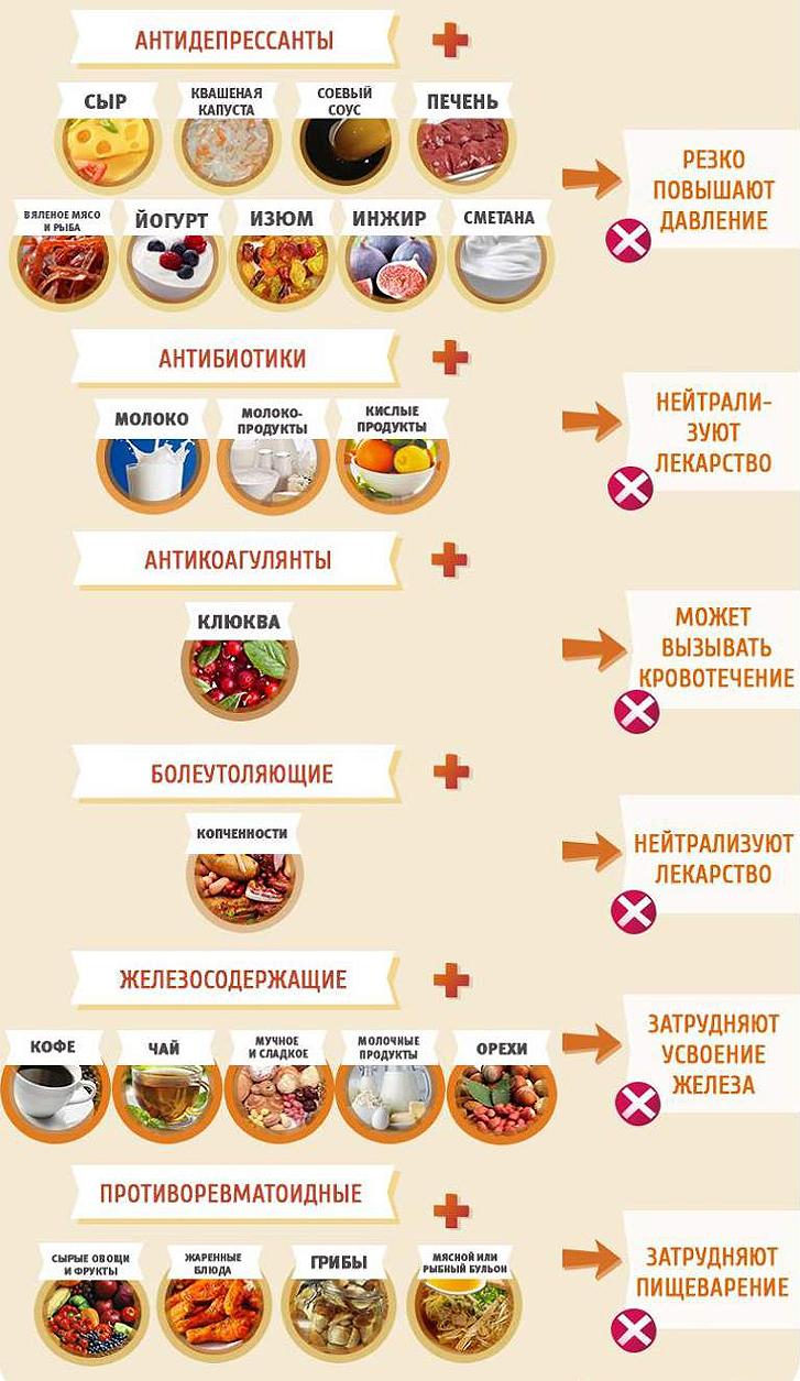 Почему азитромицин нельзя принимать с едой